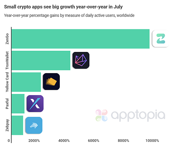 small apps big growth crypto