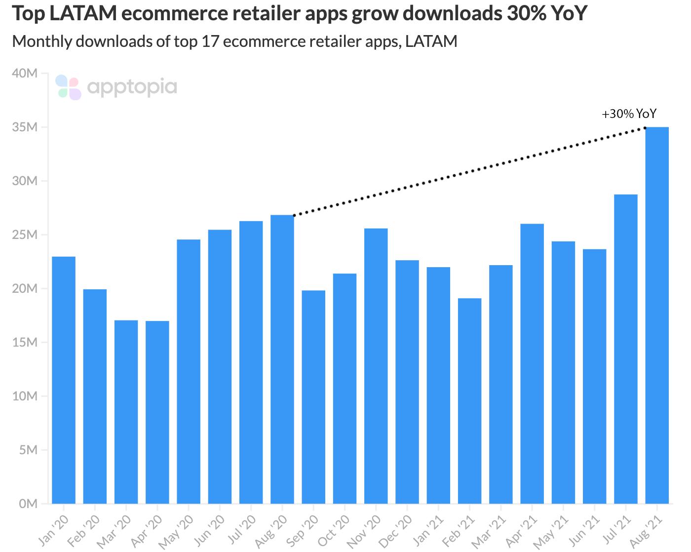 top latam ecommerce retailer app downloads
