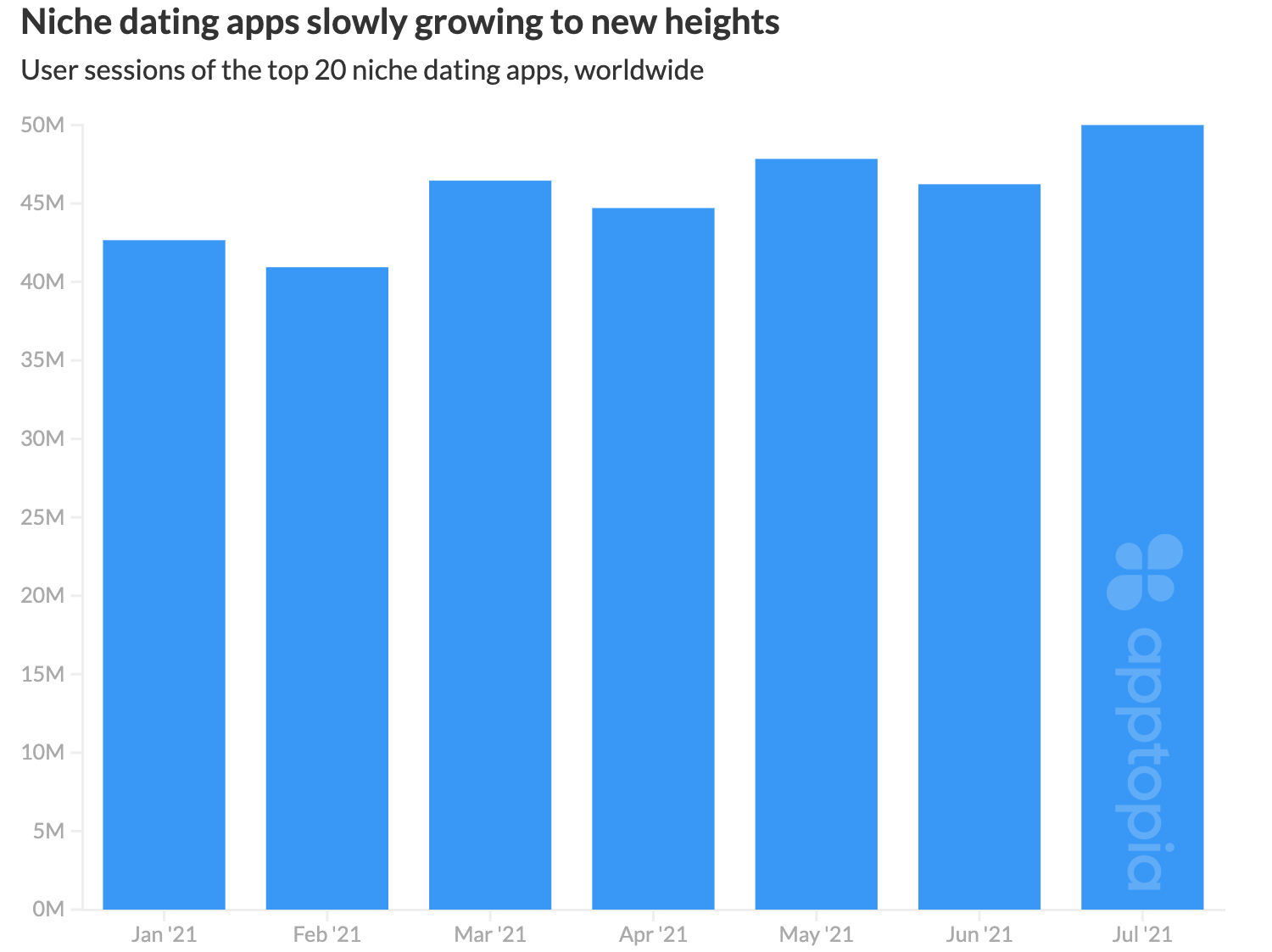 top niche dating apps growing