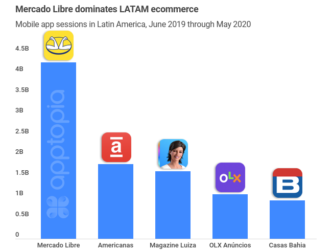 top LATAM ecommerce apps