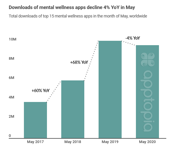 yoy downloads mental wellness