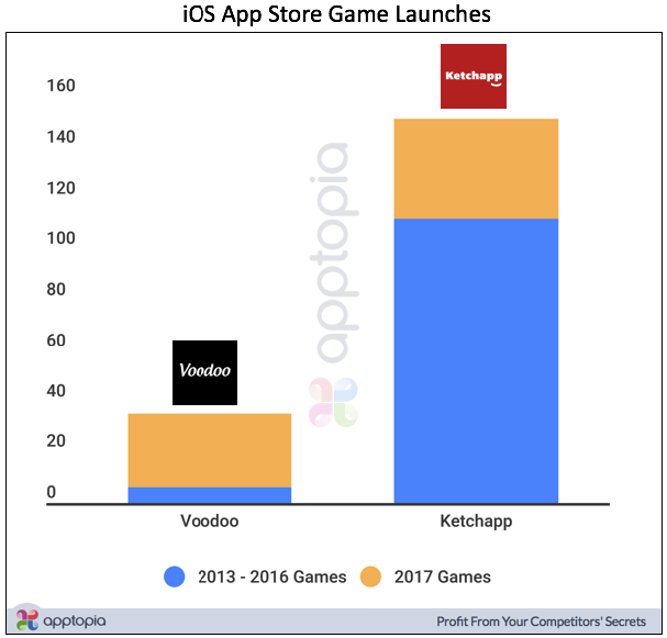 These two publishers drive half of all Arcade Game downloads on the